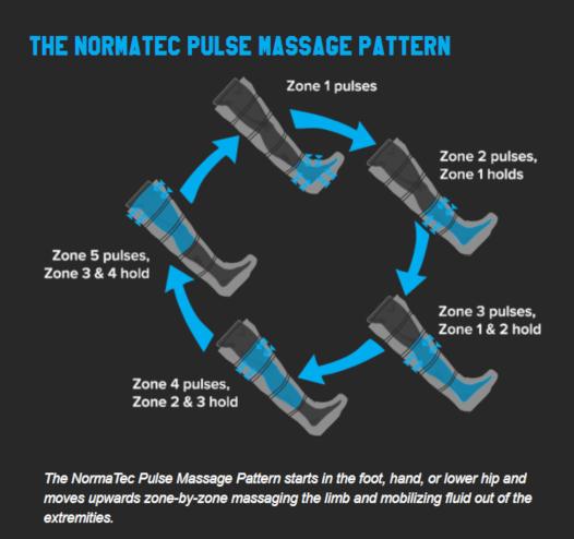 Normatec Pulse massage patroon